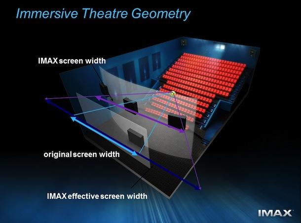 Imax Geometria