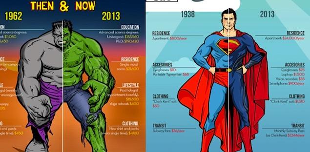Super-heróis antes e depois