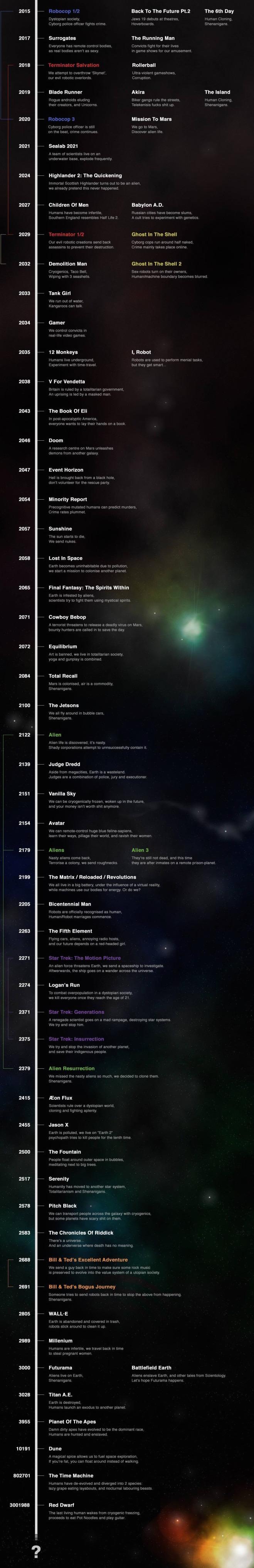 o futuro em filmes 1