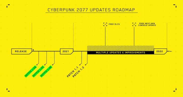 Roteiro do Cyberpunk 2077
