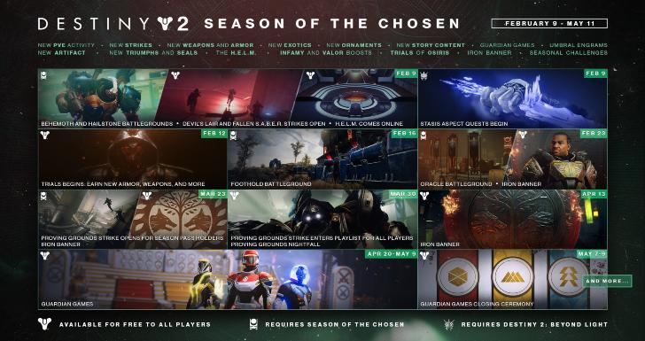 Destiny 2 - Roadmap